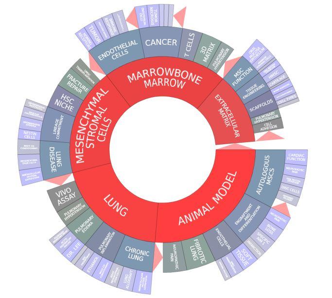 """Mesenchymal Stem Cells – Advances & Applications"" — Market Size, Segments, Trends, & Projections through 2020"