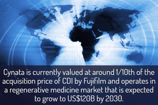 """""""Cynata is currently valued at around one tenth (1/10th) of the acquisition price of CDI by Fujifilm."""""""
