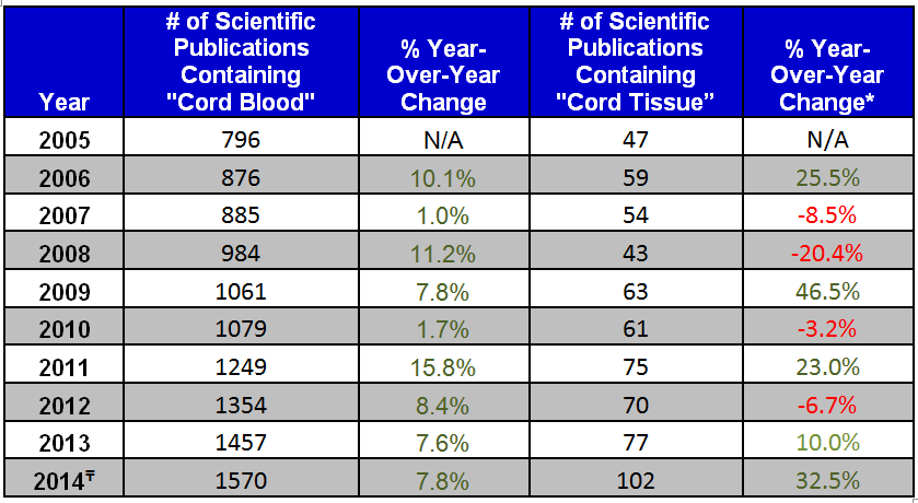 Cord Blood Scientitic Trend Rate Analysis (Table)