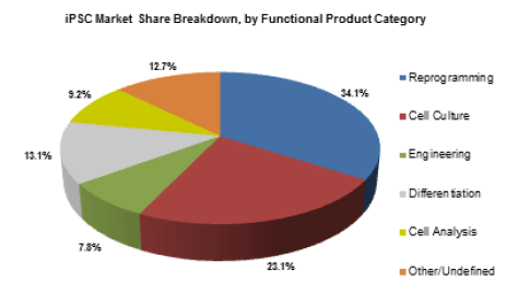 iPSC market share breakdown by functional product category