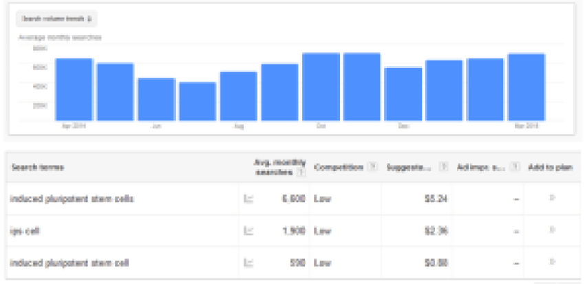 Google Adwords Price-Per-Click for Induced Pluripotent Stem Cell Terms (Geography: Worldwide)