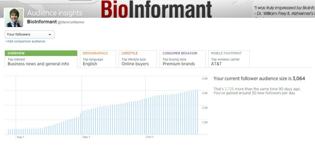 BioInformant - Fastet Growing Stem Cell Account on Twitter