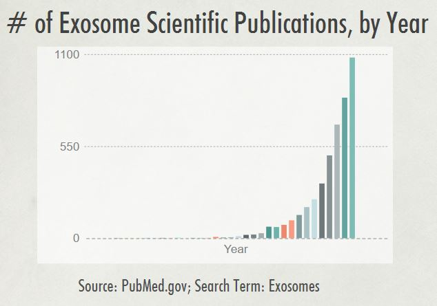 Exosomes - Scientific Publications, by Year