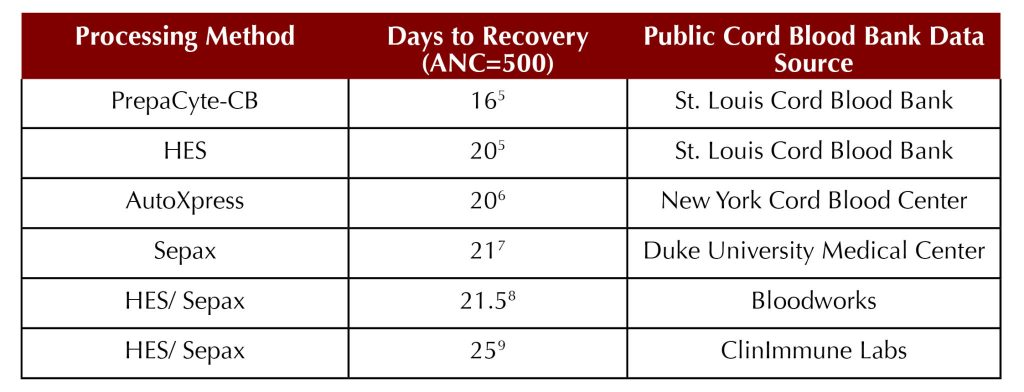 Days to Recovery by Cord Blood Processing Method