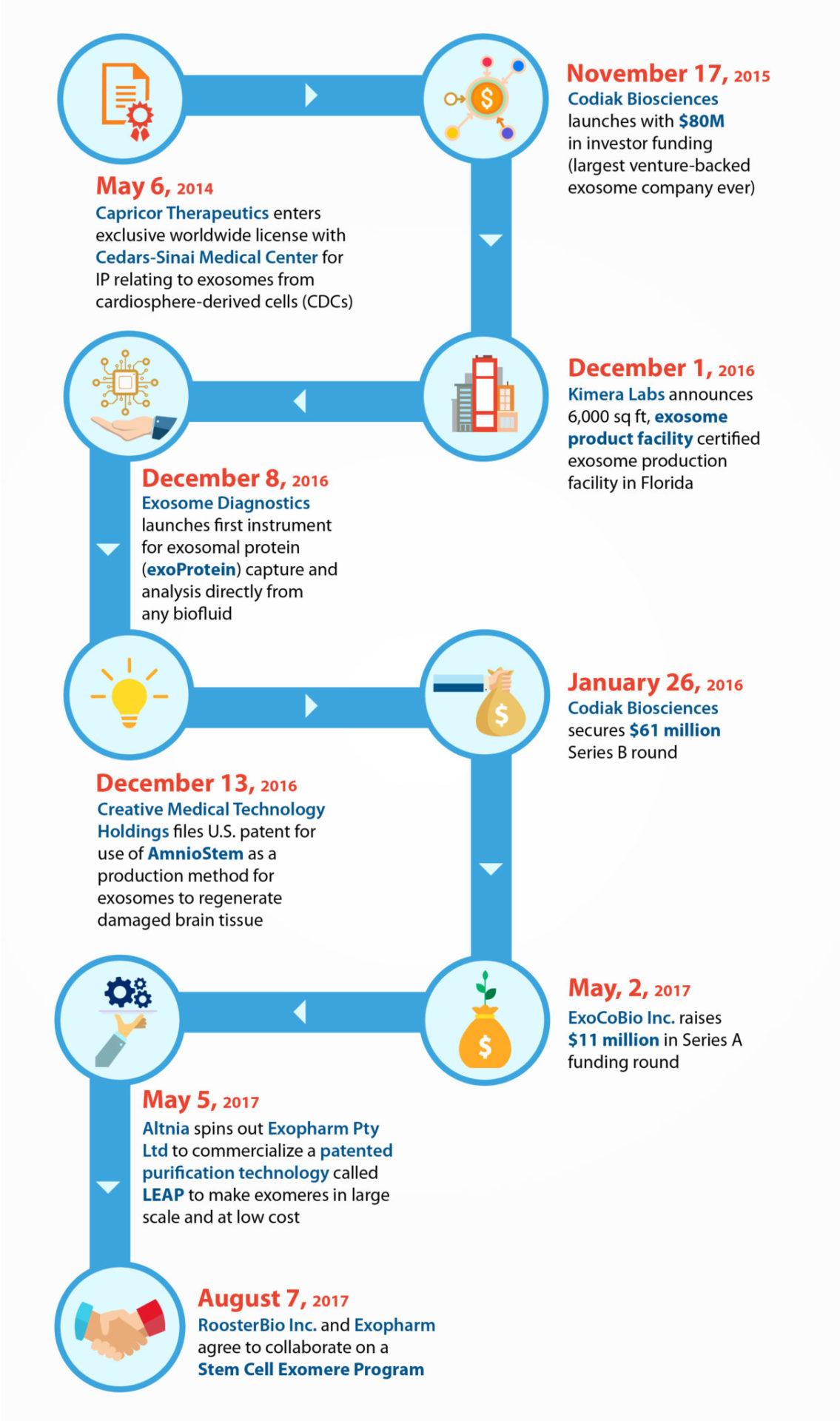 Exosome Industry Timeline