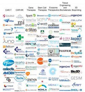 Regenerative Medicine Companies