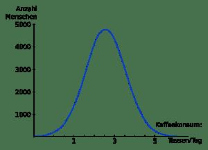 Beispiel einer Normalverteilung für Kaffeekonsum. Die Zahlen sind ausgedacht.