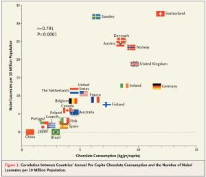 Schokoladenkonsum korreliert mit der Anzahl der Nobelpreisträger. Quelle: NEJM, DOI: 10.1056/NEJMon1211064
