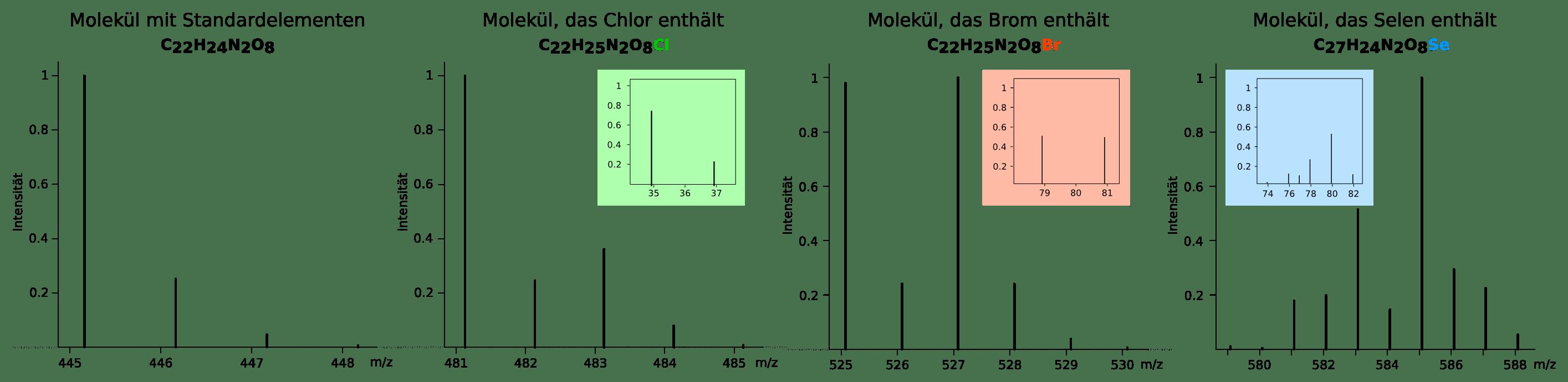 Elemente wie Chlor, Brom und Selenium haben charakteristische Isotopenmuster, die sich im Isotopenmuster des Moleküls widerspiegeln.