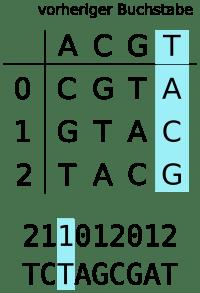 Habe ich gerade ein T geschrieben, werden die Werte 0, 1, 2 den verbleibenden Nukleotiden A, C, G (letzte Spalte) zugeordnet.