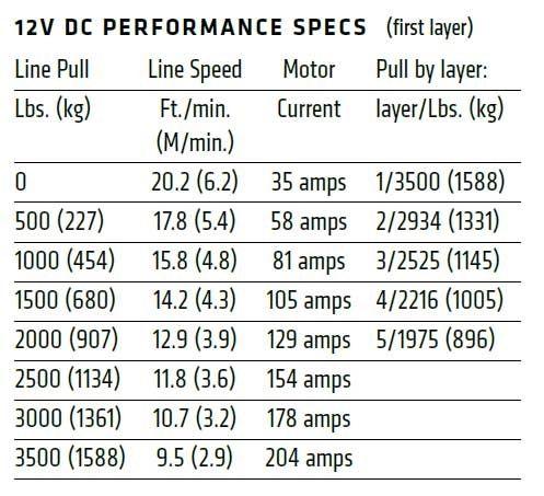 Vitlo Warn Axon 35-S Powersport, 12V, 1.588kg sa sintetičkim užetom i vodilicom s žičnim daljinskim, s pokazivačem preopterećenosti/zagrijavanja