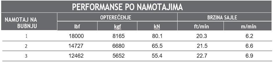 "Vitlo Warn Series 18, generacija 2, 24V, 8.165kg, 10"" bubanj, bez sajle i vodilice"
