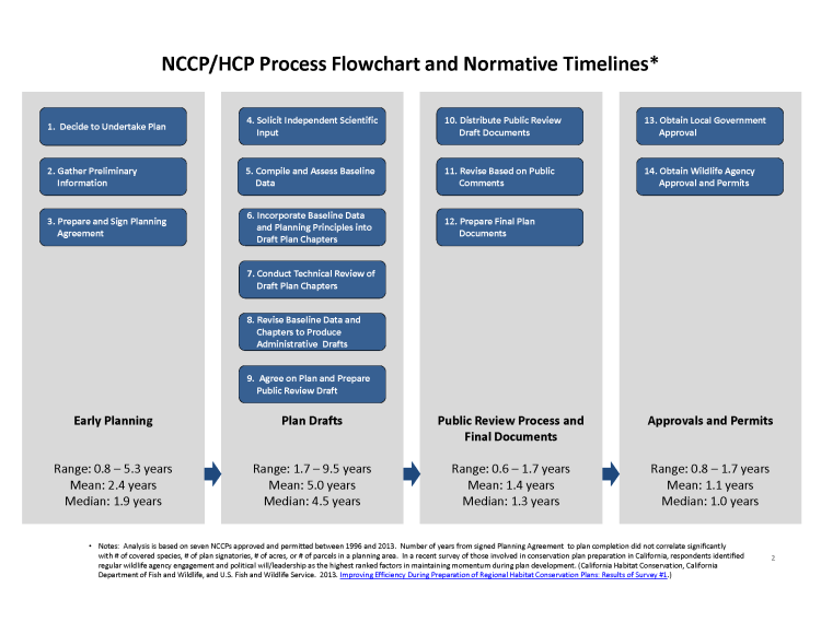 NCCP_Process_Flowchart_Page_2