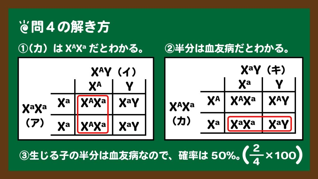 スライド6:問4の解き方