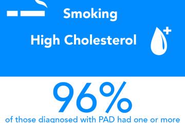 Infographic: PAD big 4 factors