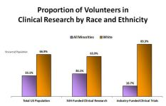 Clincial Trials_Race and Ethnicity