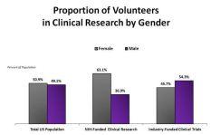 Clinical Trials_Men vs Women