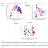 Plots healthy controls vs UC, CD, IBD. The small intestinal Crohn's disease samples clustered the most distinctly from the healthy controls, and there was substantially more overlap between healthy subjects and ulcerative colitis samples, which again reflects previous observations including a recent large cross-cohort analysis [41].