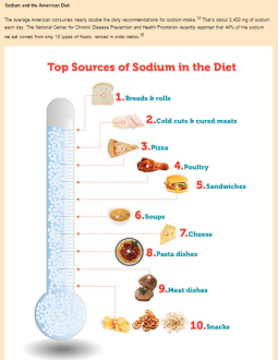 Top Sodium Sources in Standard American Diet