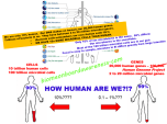 How Human Are We? Not very!