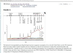 Pubmed_Why soy oil increased in US was 1961AHA Amer replace sat with polyunsat