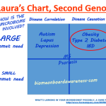 Image of DiLaura's Chart, Second Genome