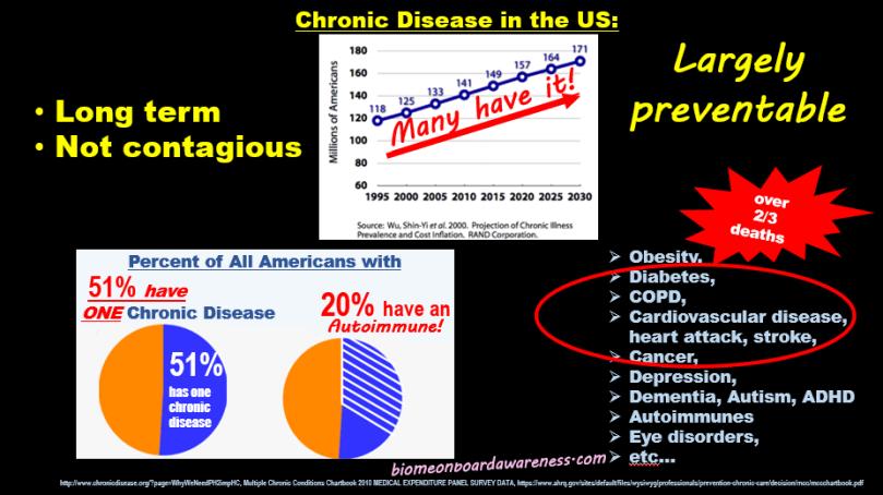Source: biomeonboardawareness.com, Chronic Disease in the US