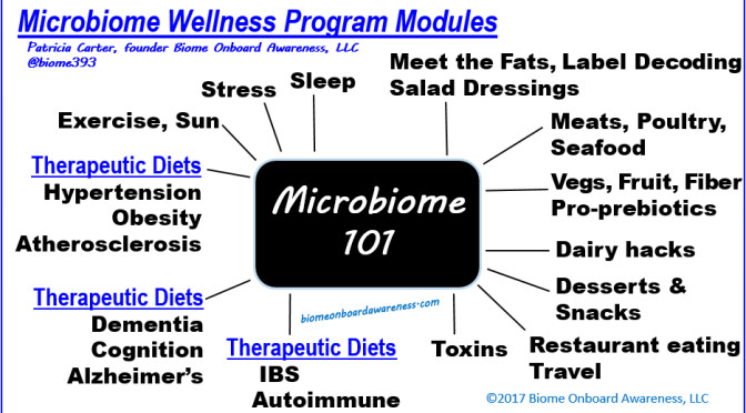 Source: biomeonboardawareness.com, Microbiome Wellness Program Modules_Biome Onboard Awareness, LLC