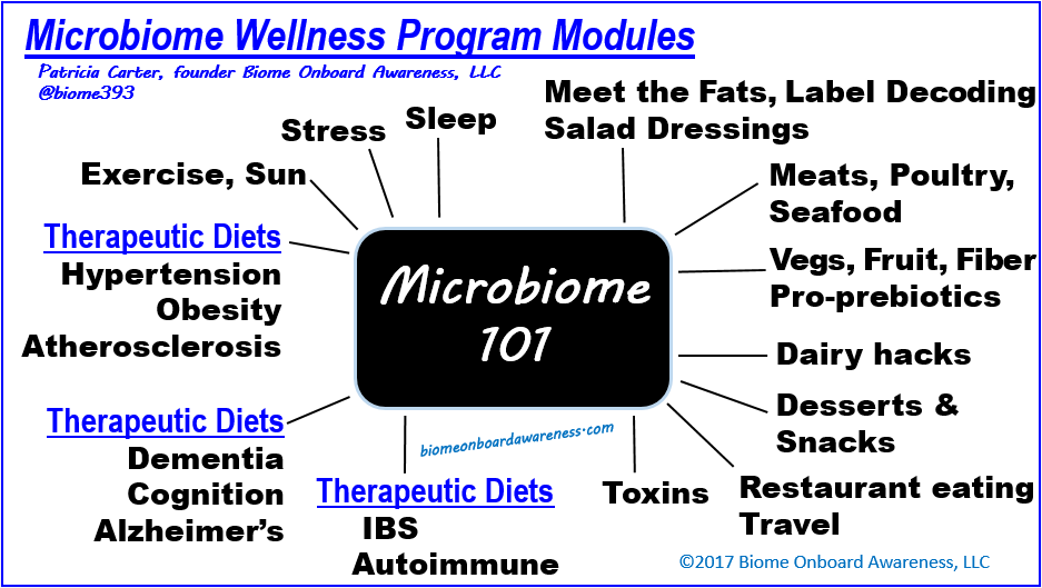 Source: biomeonboardawareness.com, Microbiome Wellness Program Modules_Biome Onboard Awareness, LLC