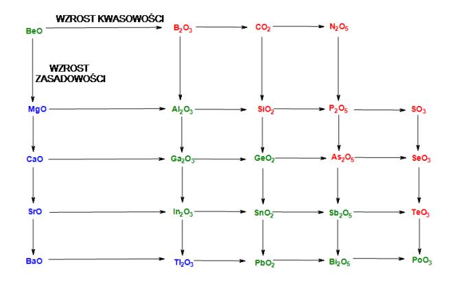 Schemat II
