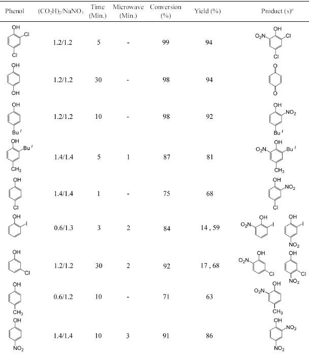 Nitrowanie fenoli przez ucieranie z mieszaniną azotanu sodu i kwasu szczawiowego