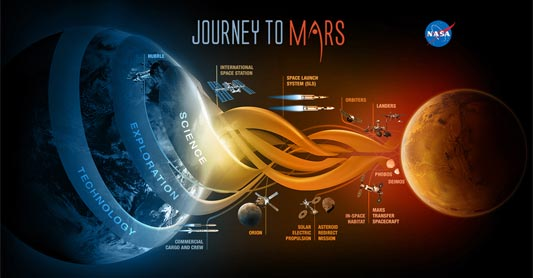 Nasa's Orion Spacecraft - The Journey to Mars