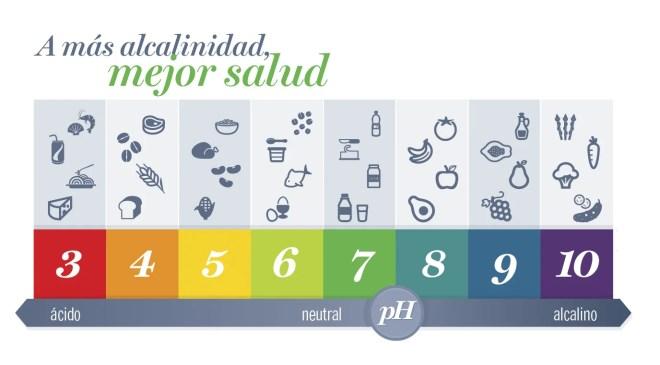 Los beneficios de la dieta alcalinizante. Bionutrición Ortomolecular
