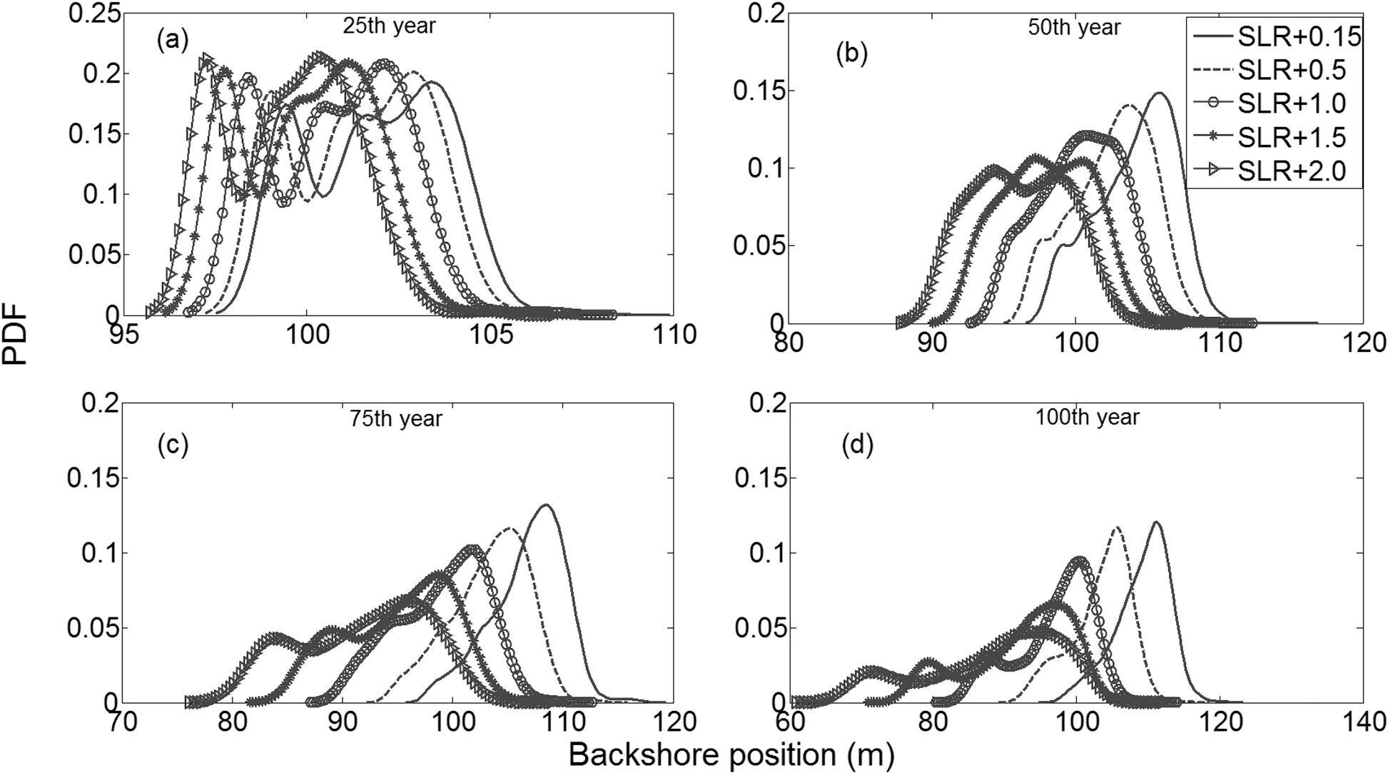 A Model For Simulating Barrier Island Geomorphologic
