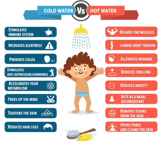 COLDWATER VS. WARM WATER: ONE OF THEM IS DAMAGING TO YOUR HEALTH