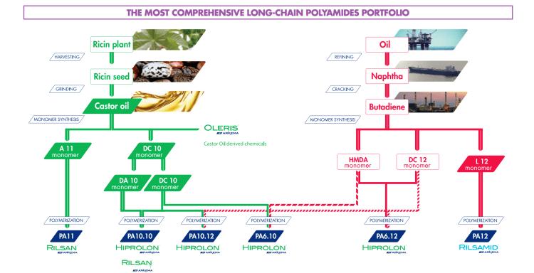 bioplastic-polyamides