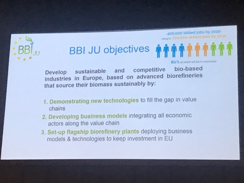 Bio-Based Chemicals Investments and Partnerships