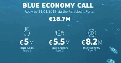 Blue Bioplastics Funding Opportunity