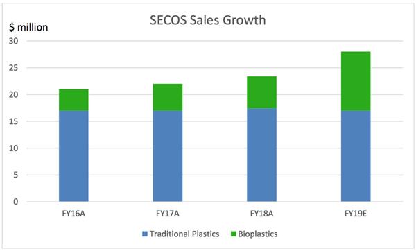 secos bioplastics