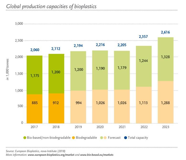 bioplastics trends