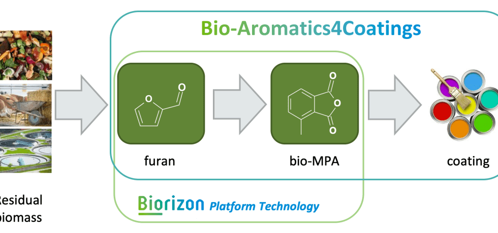 Bio-Aromatics4Coatings