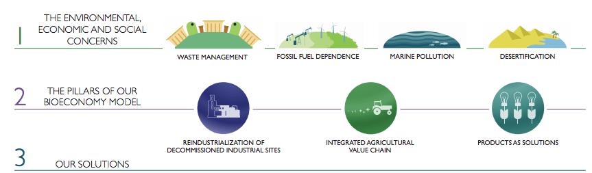 Novamont sustainability report 2018