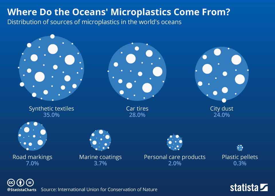 Where do microplastics comes from?