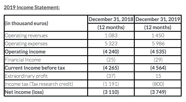 Carbios Income Statement 2019