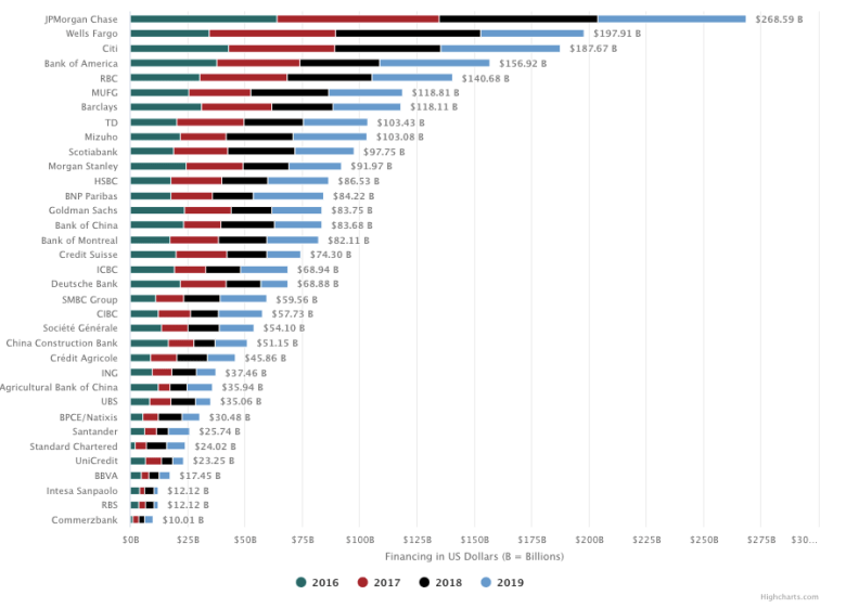 Total Fossil Fuel Financing by year