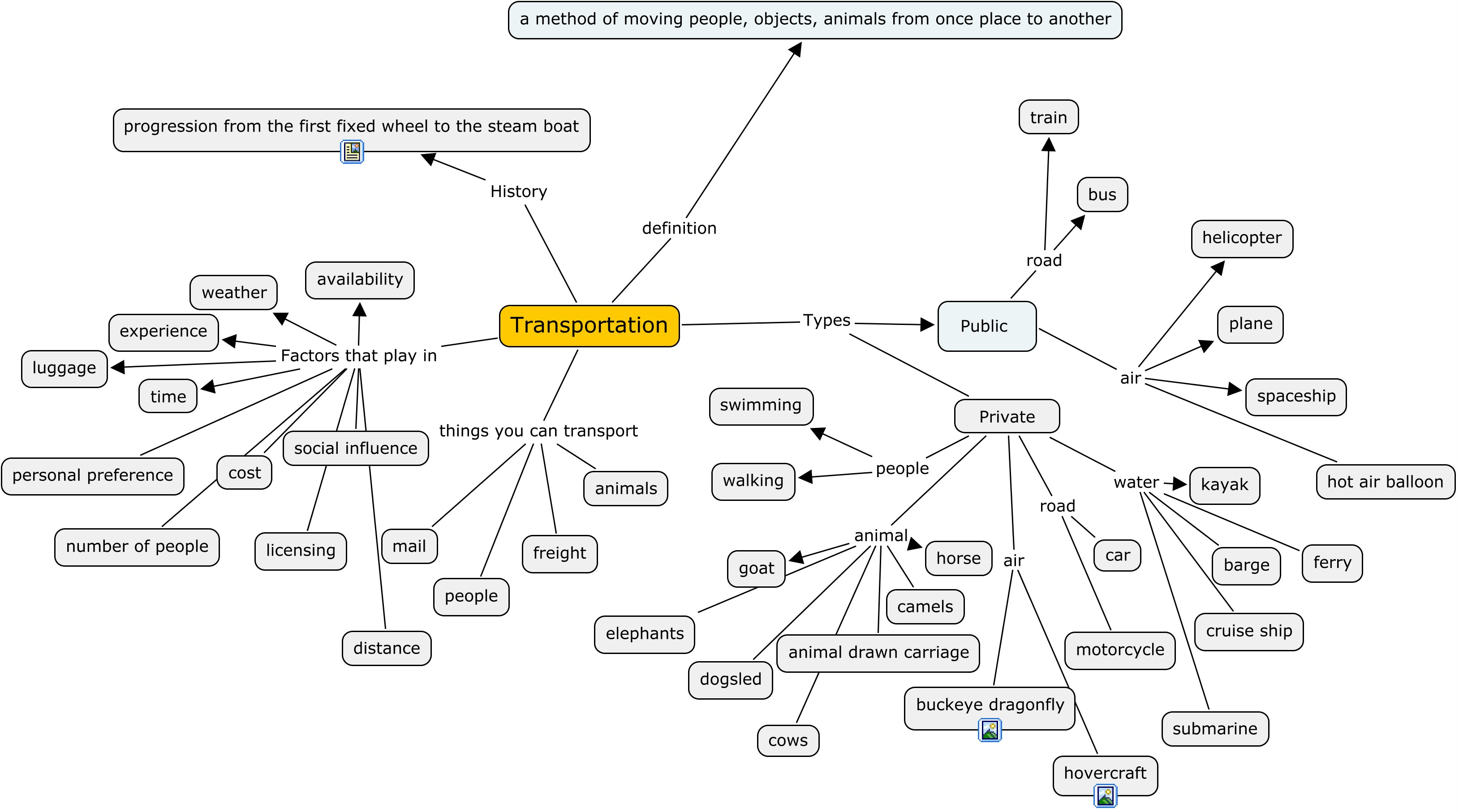 Pin Cell Transport Concept Map
