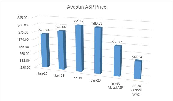 bevacizumab prices dropping