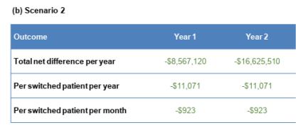 Biosimillar etanercept savings