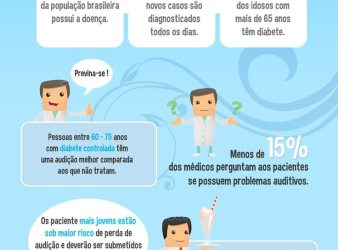 Diabetes Aumenta Perda Auditiva e/ou Zumbido