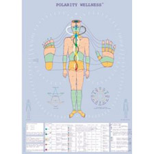 Polarity Therapy Wall Chart